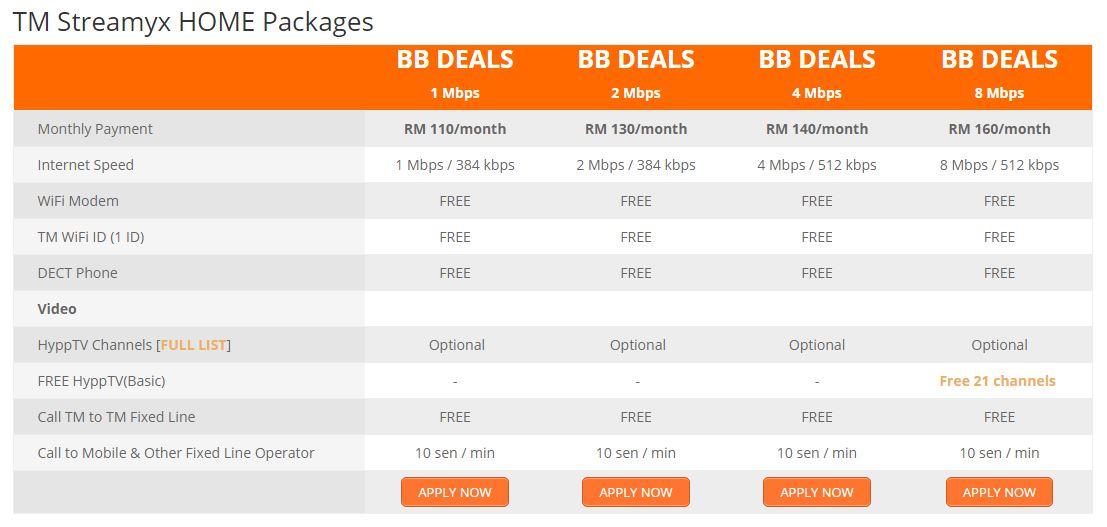TM Streamyx - Best Internet Broadband Malaysia