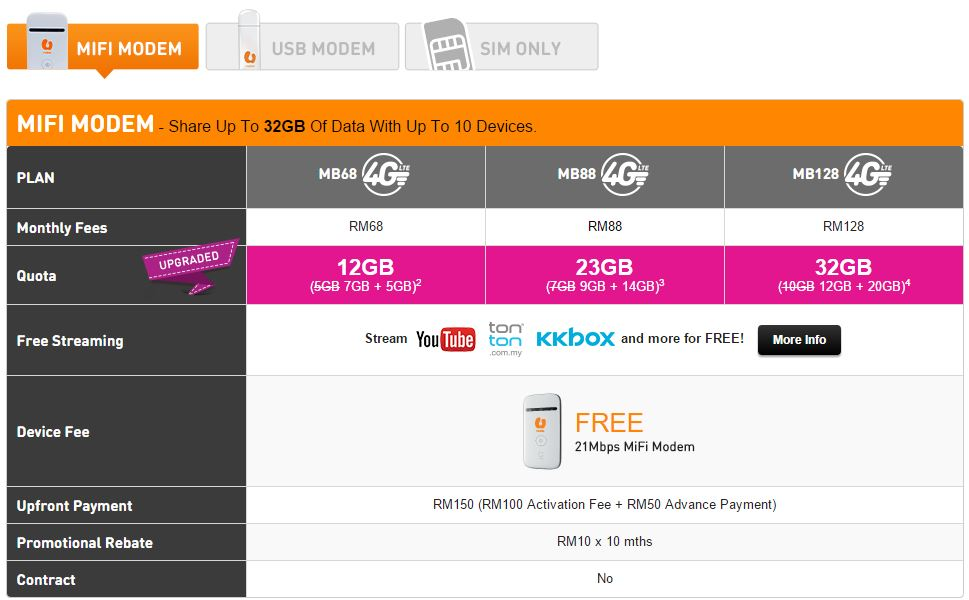 U Mobile - Best Internet Broadband Malaysia