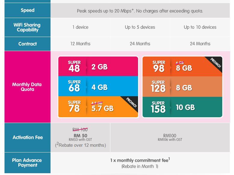 YES  - Best Internet Broadband Malaysia