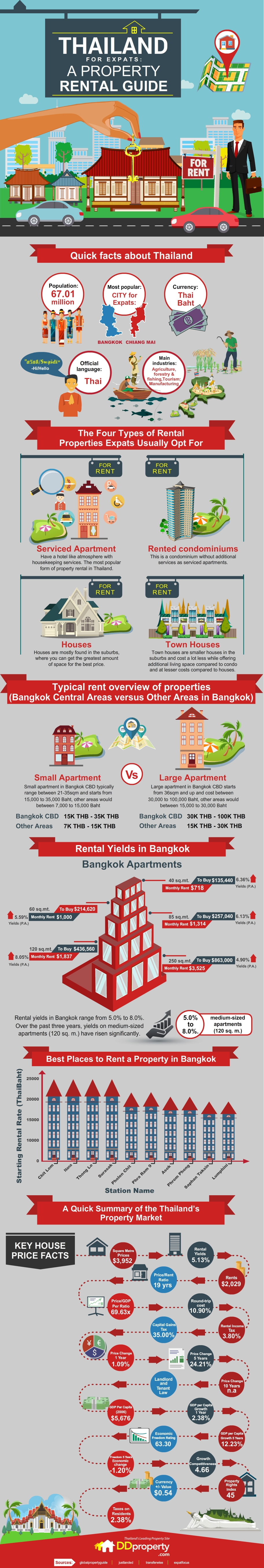 DDProperty-Thailand-for-Expats-A-Property-Rental-Guide